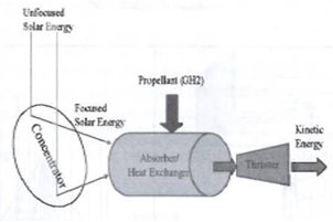 Unconventional Rocket Drives Solar Thermal Propulsion