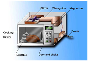 The Transformer In Oven Raises 220v Household Voltage To 3 000v Or More And Delivers It A Magnetron Generates Microwaves