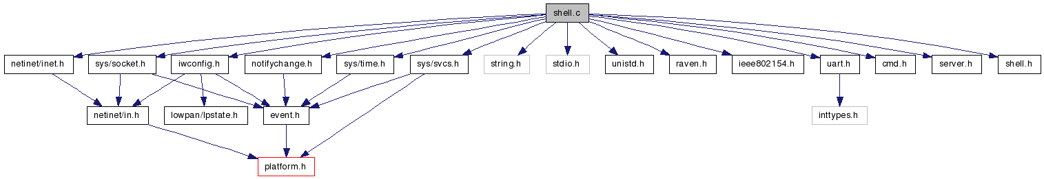 ASD Tutorial Lesson 4: Shell: shell c File Reference